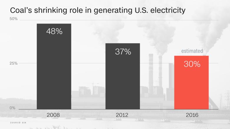 shrinking coal chart