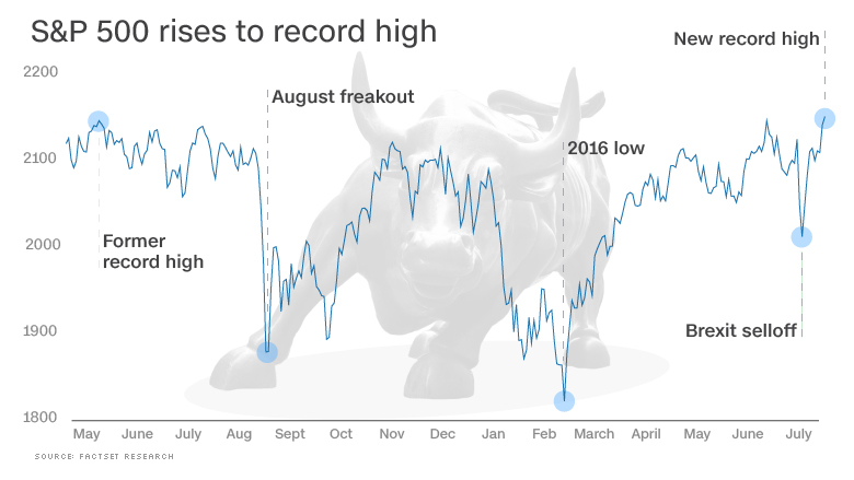 chart stock record high