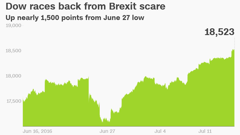 Dow rally Brexit