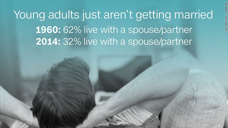 living with parents stats