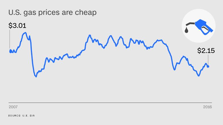 economy chart 6