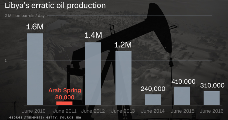 chart libya oil production