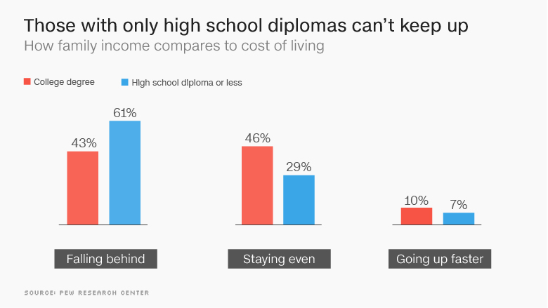 chart cost of living high school diploma