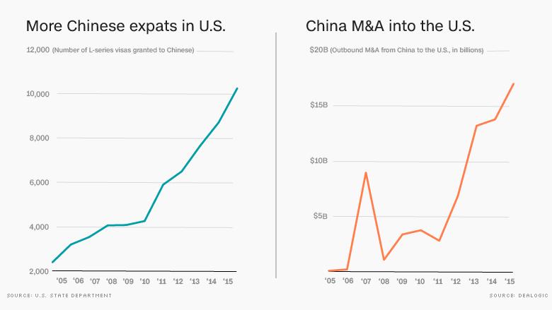 chart china worker visa spike