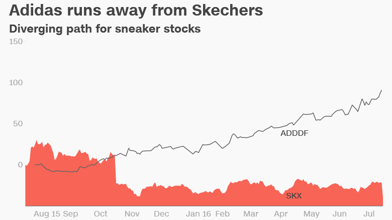 Skechers Adidas sneaker stocks