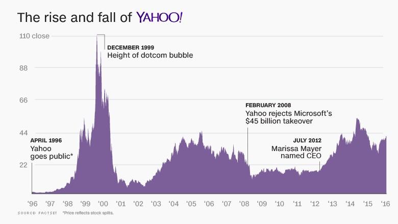 Verizon Stock Quote Interesting Verizon Is Buying Yahoo For 44848 Billion