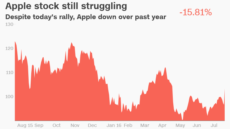 apple stock down