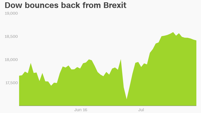 Dow bounces back Brexit