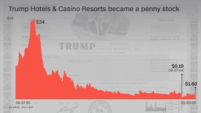 chart trump hotel casino