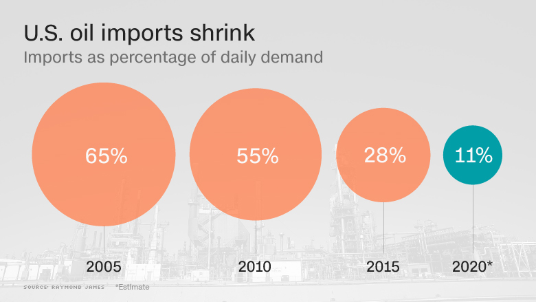 us oil imports shrink