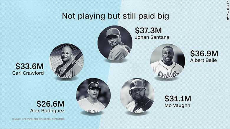 arod baseball salaries new