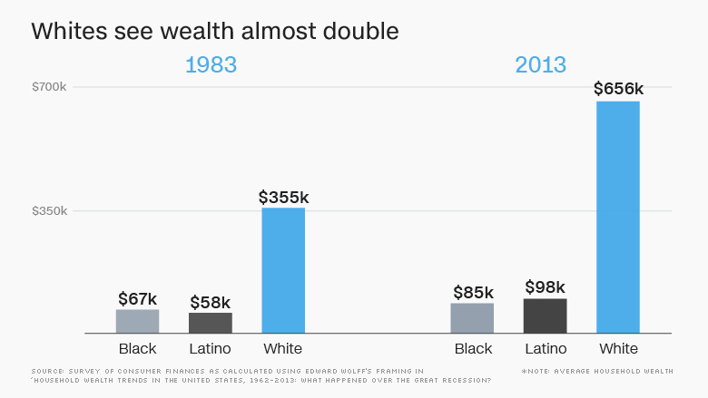 racial wealth gap