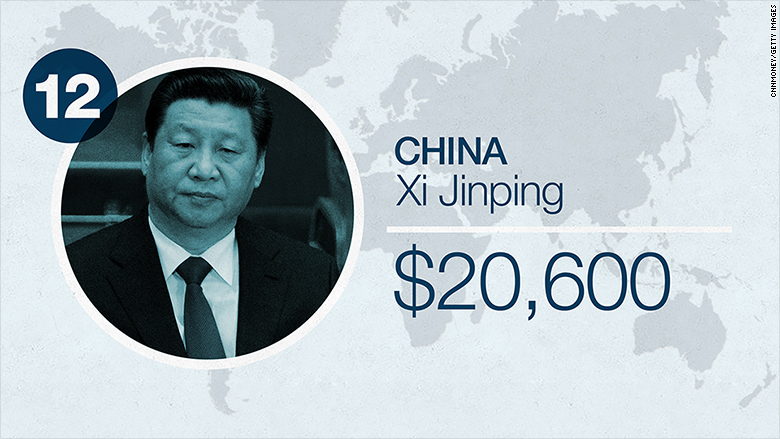 world leader salaries 2016 china