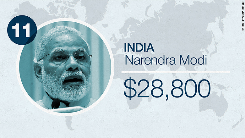 world leader salaries 2016 india