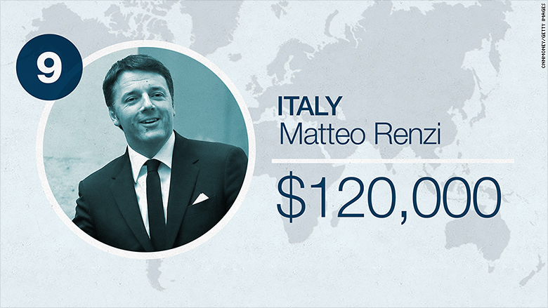 world leader salaries 2016 italy