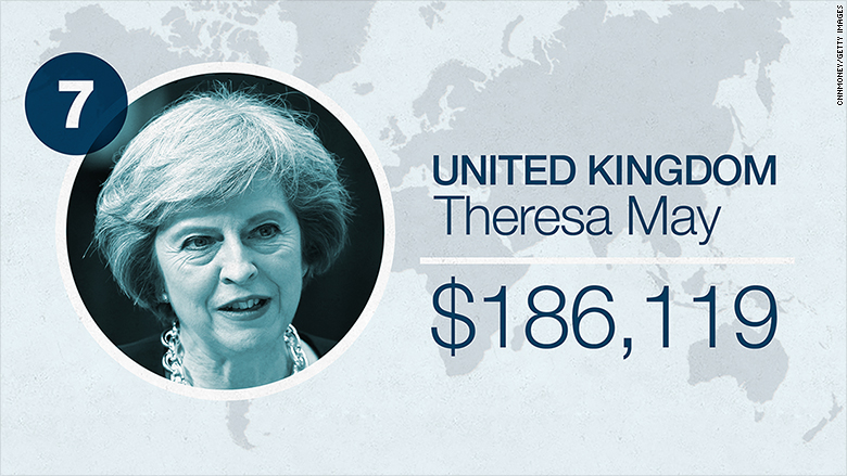 world leader salaries 2016 uk