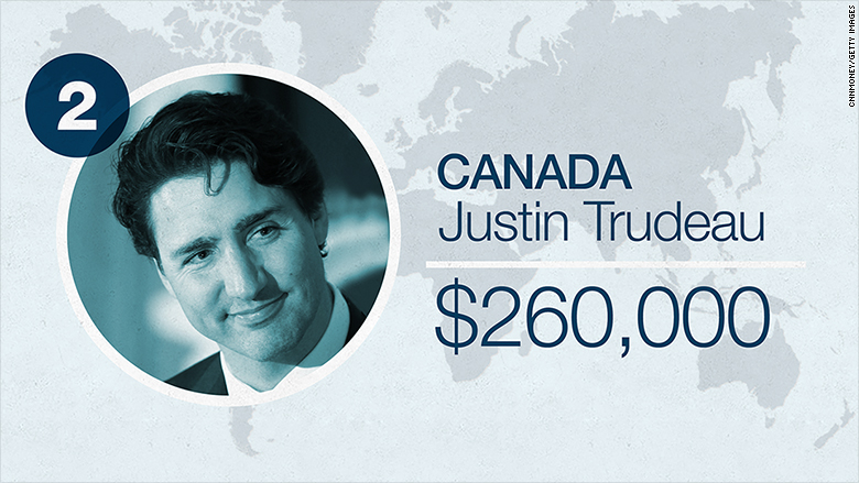 world leader salaries 2016 canada