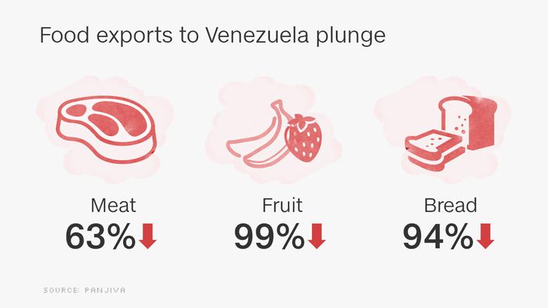 venezuela food export