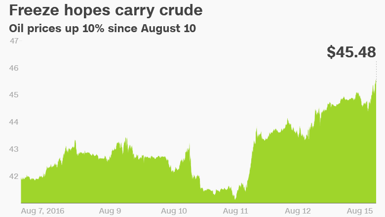 oil prices surge freeze