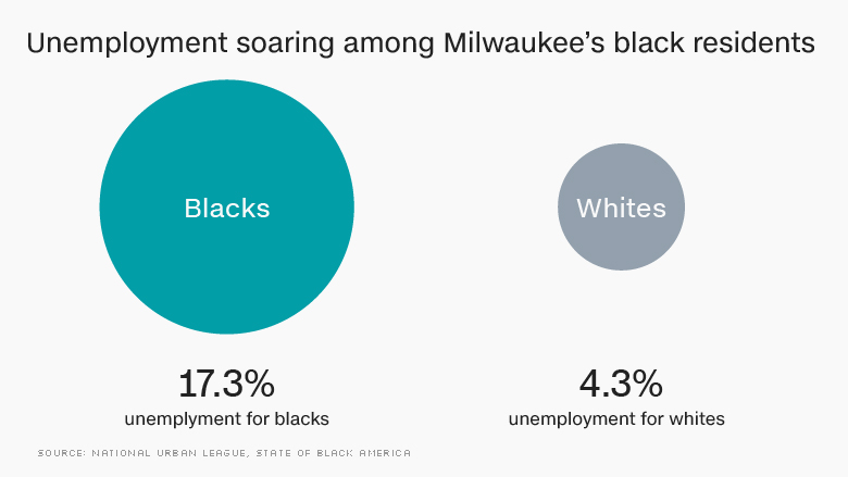 chart milwaukee unemployment