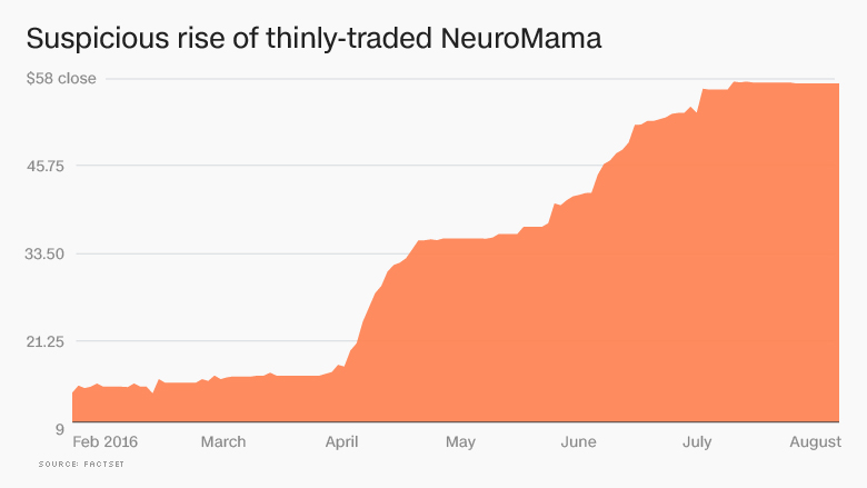 chart neuromama stock