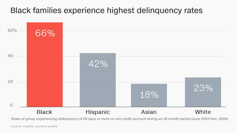 credit delinquencies by race
