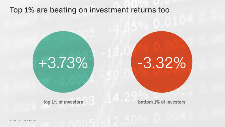 chart investment returns rich