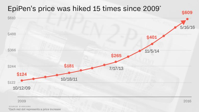 epipen price history