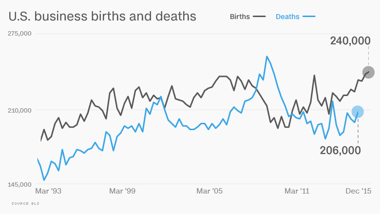 chart startup jobs decline births and deaths