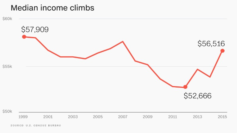 chart median income climbs