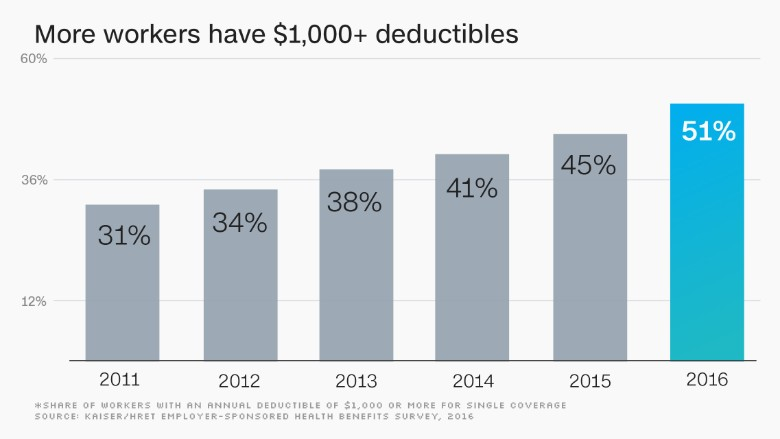 chart deductibles workers
