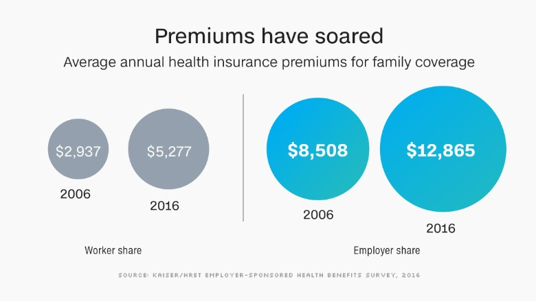 health insurance premiums