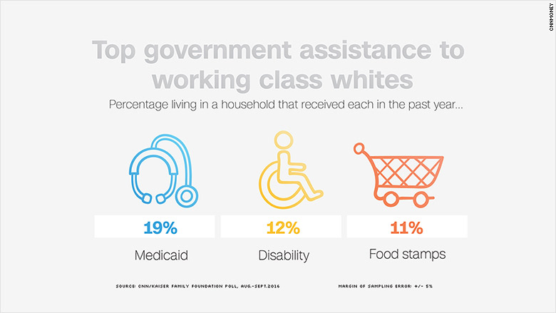 top government assistance