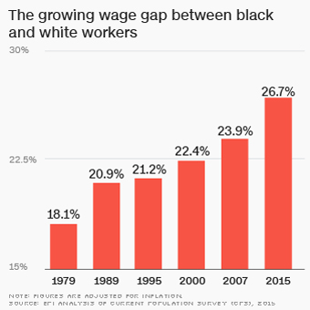 a3e8e28250824 Wage gap between blacks and whites is worst in nearly 40 years