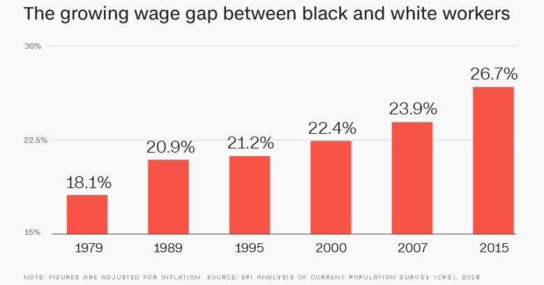 chart black white wage gap