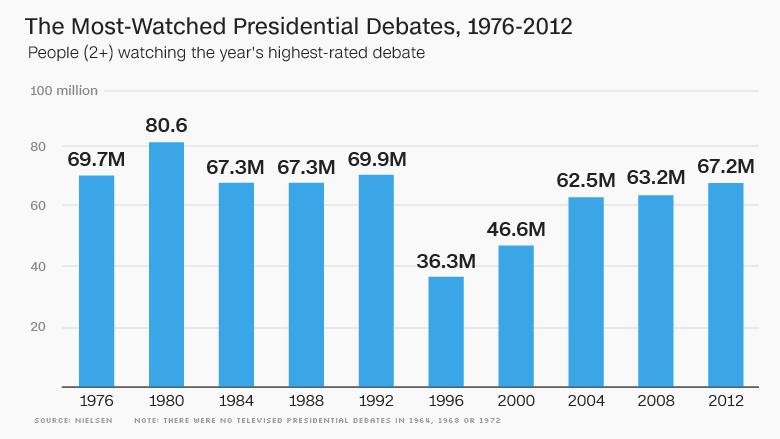 political debate ratings people