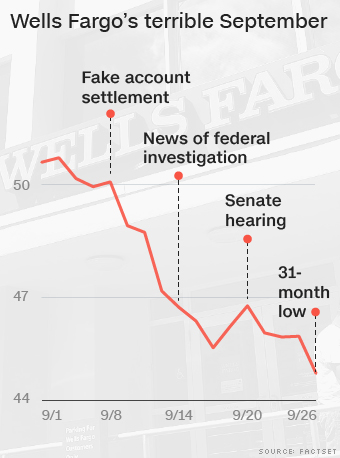 Wells Fargo stock sinks to 2-1/2 year low