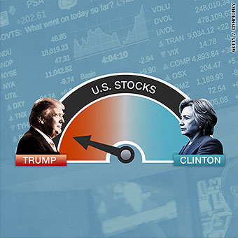 Trump or Clinton? The stock market says the winner is
