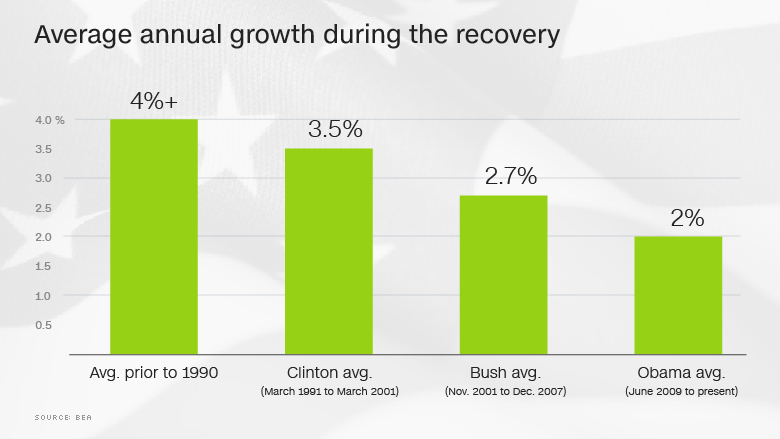 us slow recovery chart