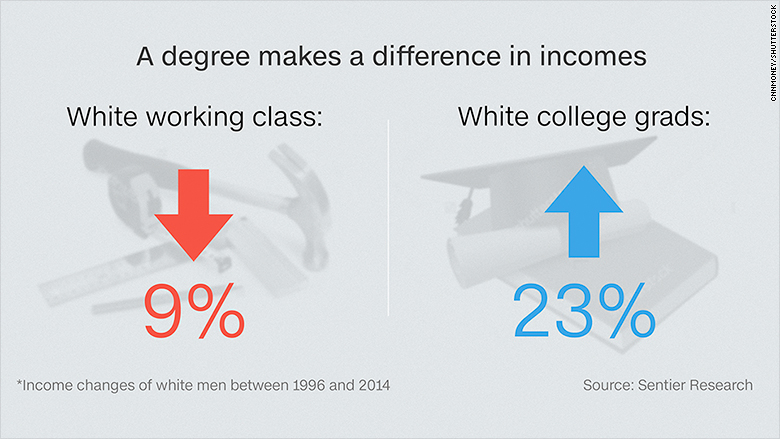 white male income changes