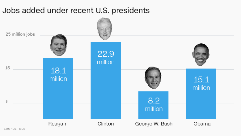 jobs added under presidents