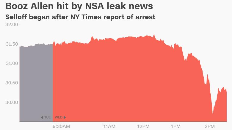 NSA leak Booz Allen stock
