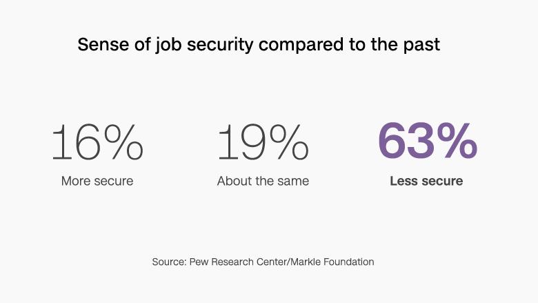 chart job security