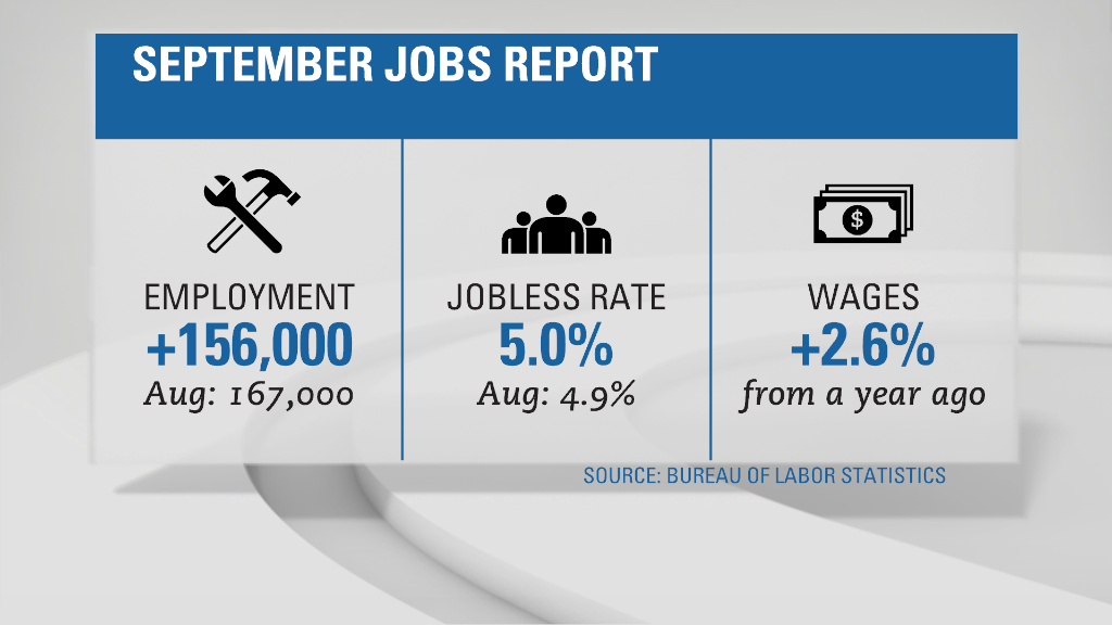 Solid month of job gains in September