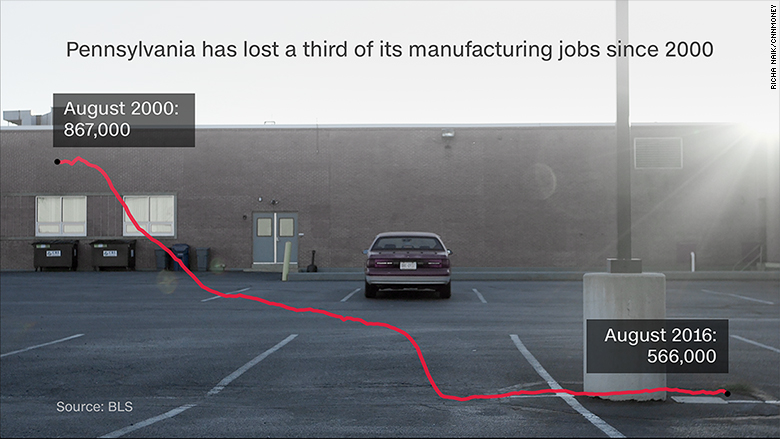 ymyv pennslyvania manufacturing jobs