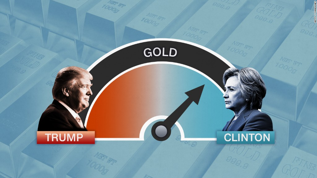 Investors favor a Clinton presidency