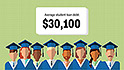Students are graduating with $30,000 in loans