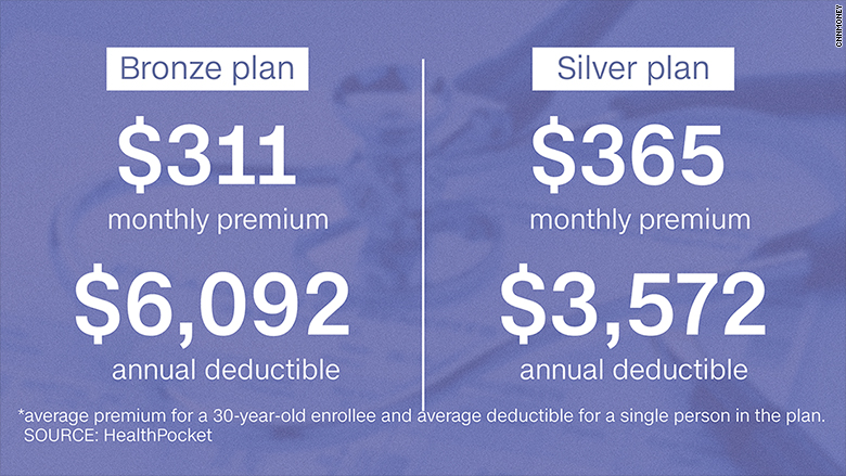obamacare steep premiums
