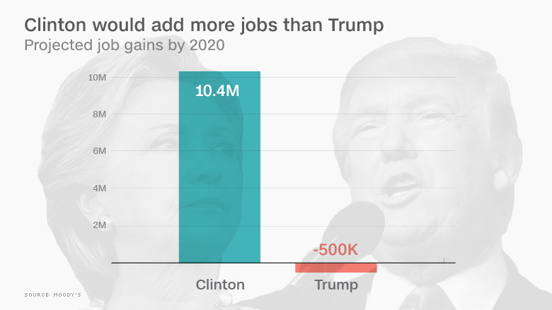 clinton trump jobs
