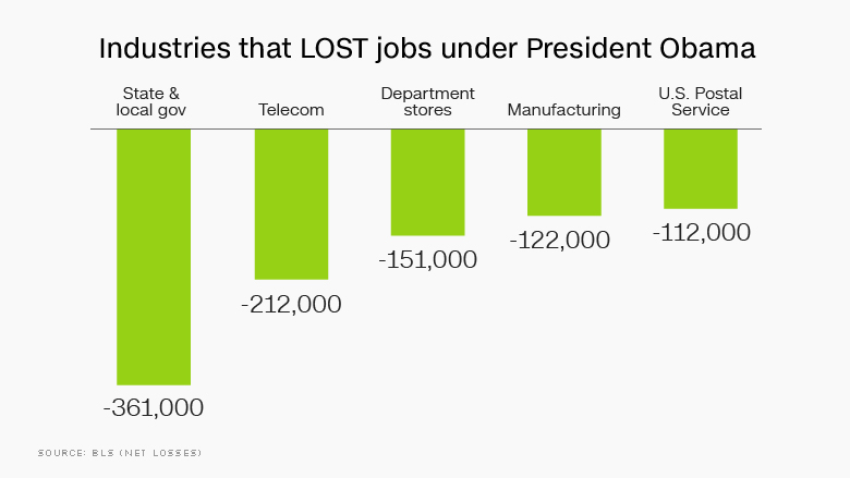 obama jobs lost by industry